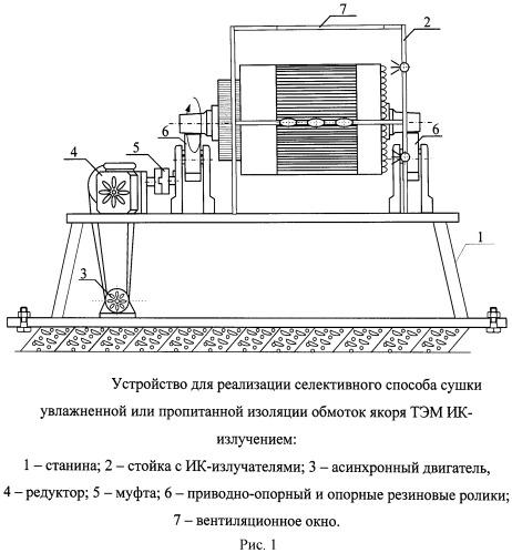 Селективный способ сушки увлажненной или пропитанной изоляции обмоток якоря тяговых электрических машин инфракрасным излучением и устройство для его реализации