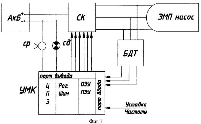 Способ управления трехфазным вентильным электродвигателем имплантируемого ротационного электронасоса кардиопротеза с обеспечением свойства живучести (варианты)