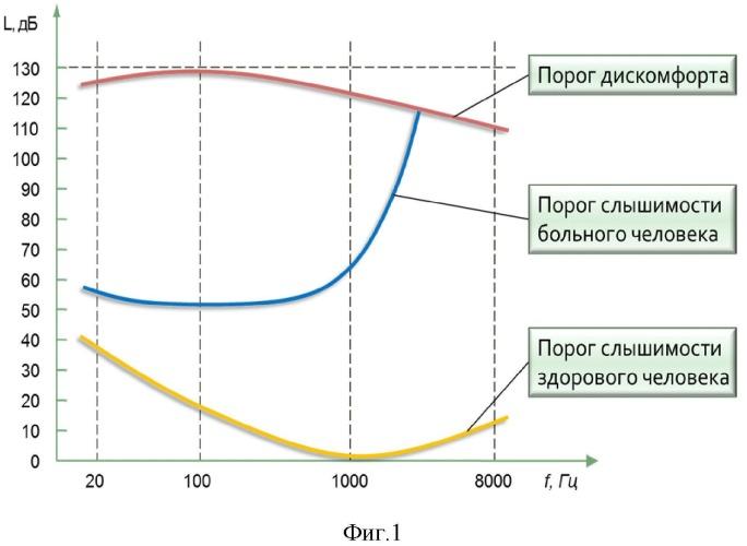 Способ слухоречевой реабилитации и устройство для его реализации