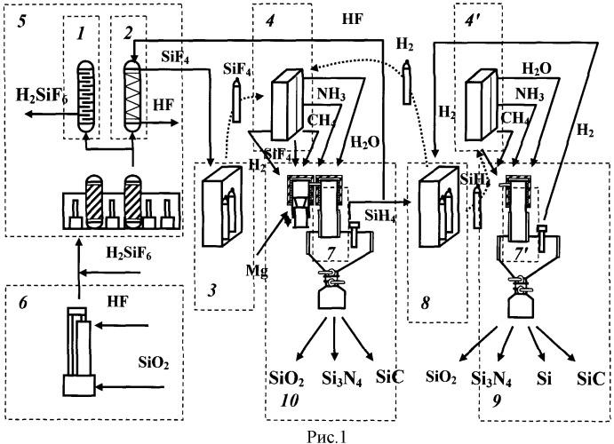 Способ получения кремния и его соединений и линия для его осуществления