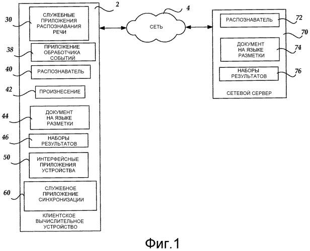 Основанные на языке разметки выбор и использование распознавателей для обработки произнесения