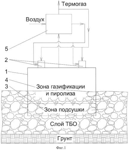 Способ порционной термической переработки несортированных твердых бытовых отходов на полигоне