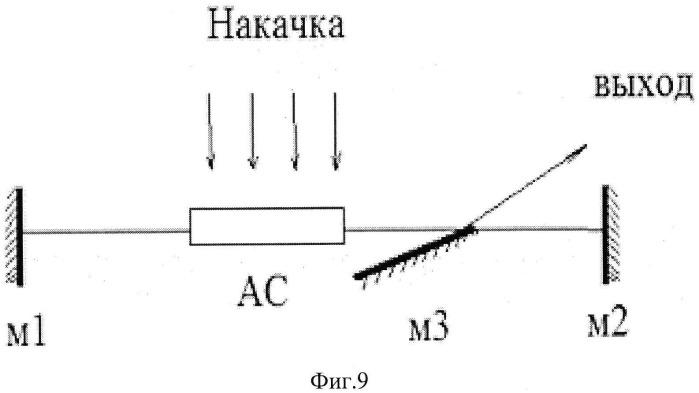 Способ вывода и регулирования энергии/мощности выходного излучения лазера и устройство для его реализации