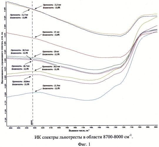 Способ измерения прочности льняной тресты