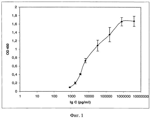 Штамм гибридных культивируемых клеток животных mus musculus 2f9-продуцент моноклональных антител, специфичных к лизостафину и ингибирующих его литическую активность