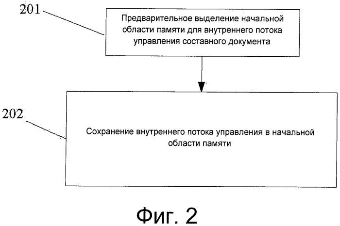 Способ и устройство хранения, чтения и записи составного документа