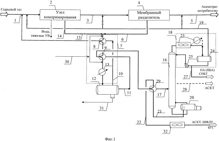 Установка подготовки и переработки газовых углеводородных смесей (варианты)