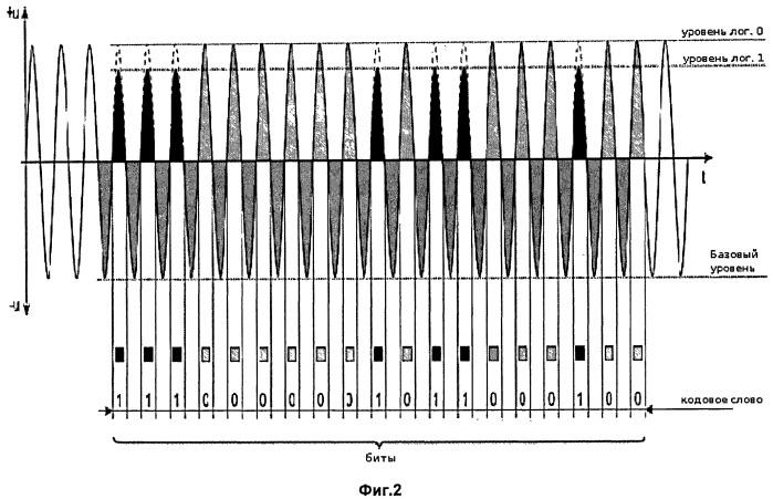 Система и способ связи через амплитудную модуляцию линий электропитания