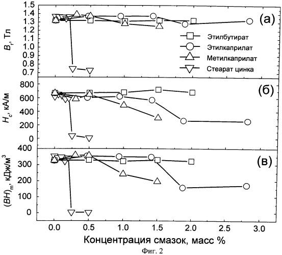 Способ получения спеченного высокоэнергоемкого постоянного магнита из сплава на основе nd-fe-b