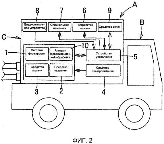 Транспортное средство с системой фильтрации жидких отходов