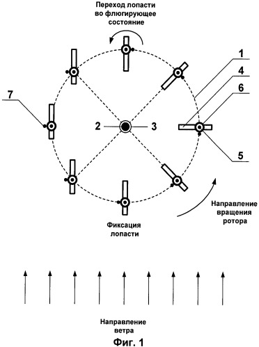 Способ управления лопастями ротора ветряка с вертикальной осью вращения
