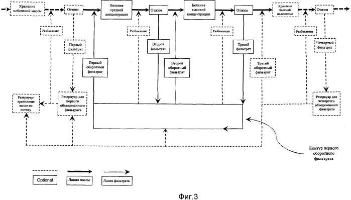 Усовершенствованные система и способ рециркуляции фильтрата хтмм