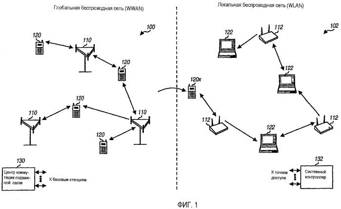 Выбор и подключение системы для wwan и wlan систем