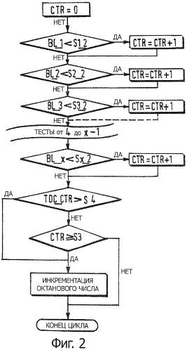 Способ адаптации двигателя к октановому числу топлива посредством инкрементации опознанного октанового числа топлива