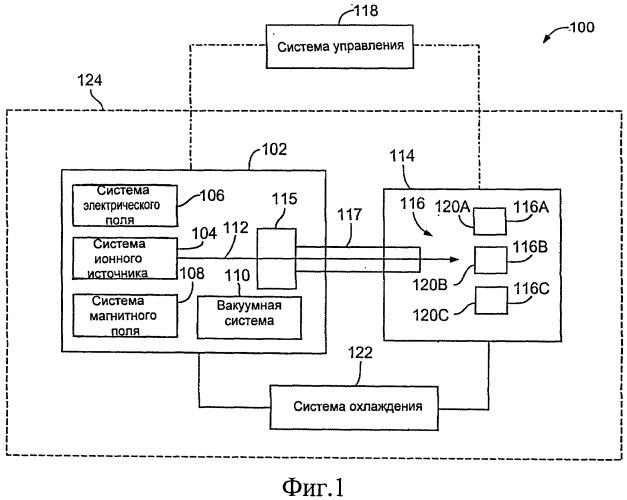 Система производства изотопов и циклотрон