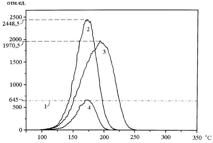 Способ термоподготовки к экспозиции термолюминесцентного детектора ионизирующих излучений на основе оксида алюминия