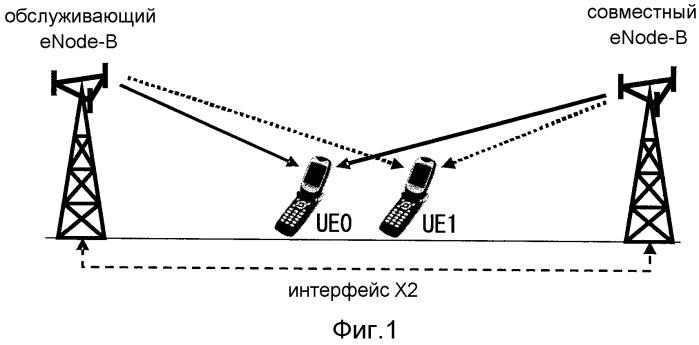 Устройство беспроводной базовой станции, использующее систему совместной передачи harq, устройство беспроводного терминала, система беспроводной связи и способ беспроводной связи