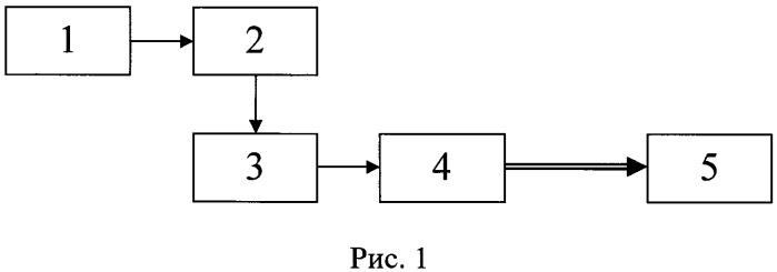 Способ и устройство свч электромагнитного воздействия на нарушителя