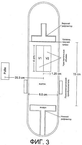 Способ для определения направленности радиоактивного излучения и устройство для его осуществления