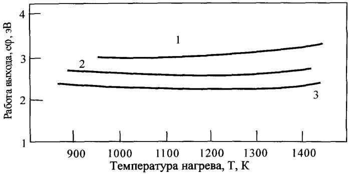 Способ изготовления эмиттера электронов вакуумного или газонаполненного диода
