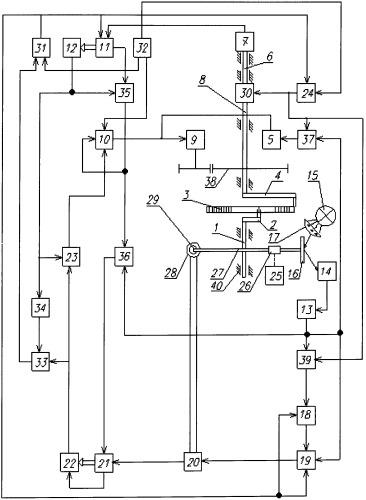 Автоматизированный стенд контроля выходных характеристик спиральных пружин
