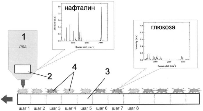 Спектрально-селективный портативный раман-люминесцентный анализатор