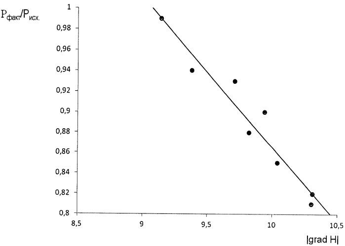 Способ прогнозирования назначенного ресурса корпуса цельносварного шарового крана