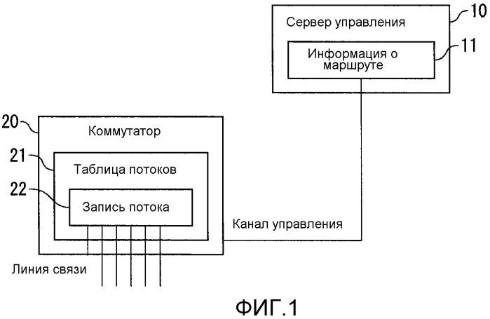 Сетевая система и способ избыточности сети