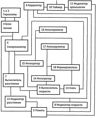 Анализатор параметров движения локомотива