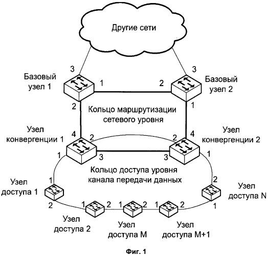 Способ и система реализации достижимости маршрута к хосту в кольце доступа сети передачи пакетов