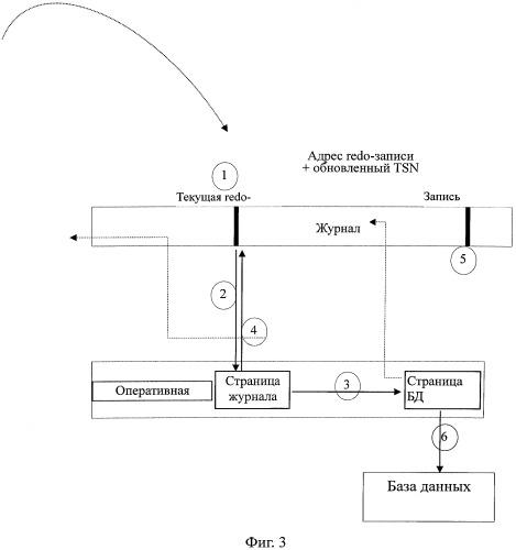 Способ восстановления данных в системе управления базами данных