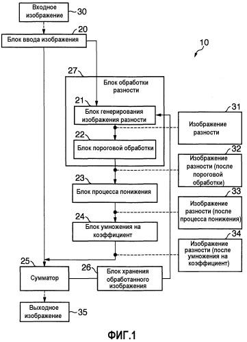 Устройство обработки информации, способ обработки и считываемый компьютером носитель информации