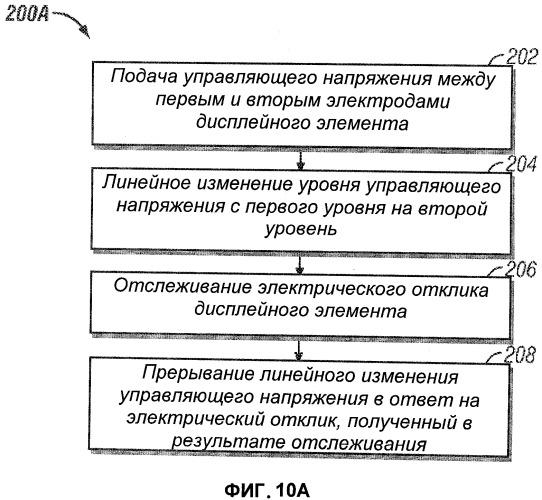Способ и устройство считывания, измерения или определения параметров дисплейных элементов, объединенных со схемой управления дисплеем, а также система, в которой применены такие способ и устройство