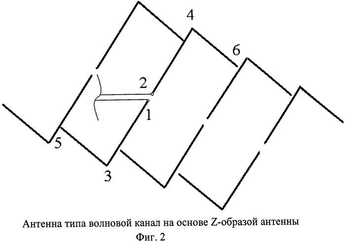 Антенна типа волновой канал