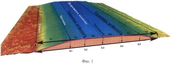 Способ определения состояния поверхности покрытия автомобильной дороги по ее геометрическим параметрам