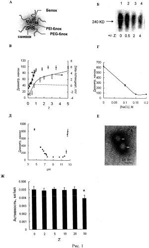Композиции для доставки белков и методы их применения