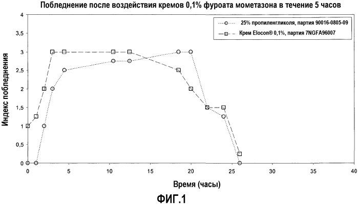 Эмульсия масло-в-воде мометазона и пропиленгликоля