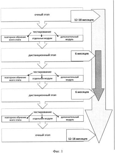 Индивидуализированная система обучения как способ формирования профессиональной компетентности врачей-педиатров