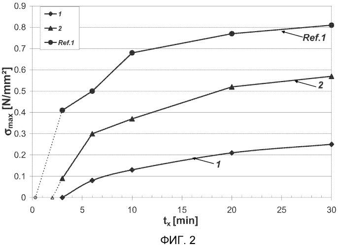 Термоклеи с увеличенным временем выдержки перед склеиванием