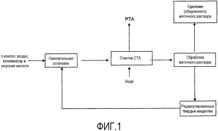 Способы, процессы и системы для обработки и очистки сырой терефталевой кислоты и ассоциированные потоки процесса