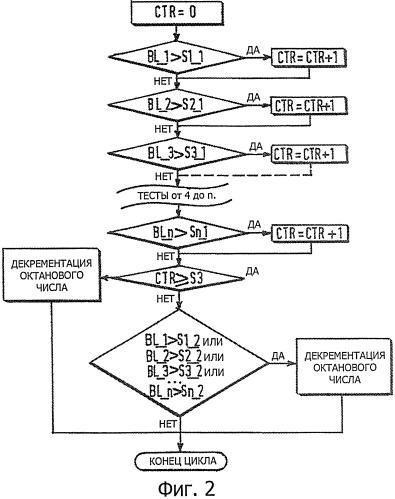 Способ адаптации двигателя к октановому числу топлива посредством декрементации опознанного октанового числа топлива