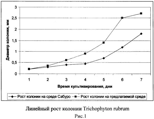 Питательная среда для выращивания мицелиальных грибов-дерматомицетов из клинического материала