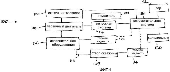 Система наземного оборудования на буровой скважине