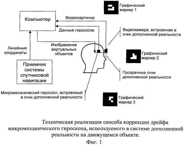 Способ коррекции дрейфа микромеханического гироскопа, используемого в системе дополненной реальности на движущемся объекте