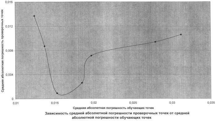 Способ измерения влажности нефти