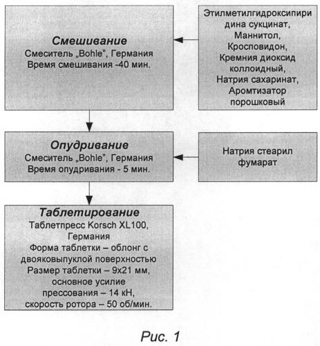 Сублингвальная форма 6-метил-2-этил-3-гидроксипиридина и ее применение в качестве средства, обладающего стимулирующей, анорексигенной, антидепрессивной, анксиолитической, противогипоксической, антиамнестической (ноотропной) и антиалкогольной активностью