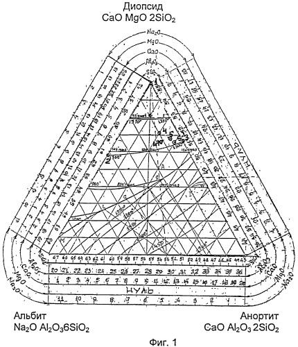 Способ выбора состава термостойкого каменного литья