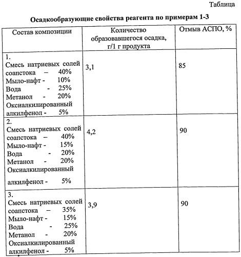 Осадкообразующий реагент для выравнивания профиля приемистости скважин