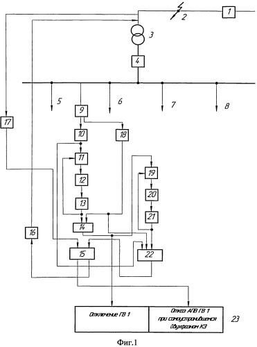 Способ контроля отключения и отказа автоматического повторного включения головного выключателя линии, питающей трансформаторную подстанцию, при самоустранившемся двухфазном коротком замыкании