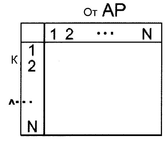 Оценка местоположения пользовательского устройства в беспроводной сети